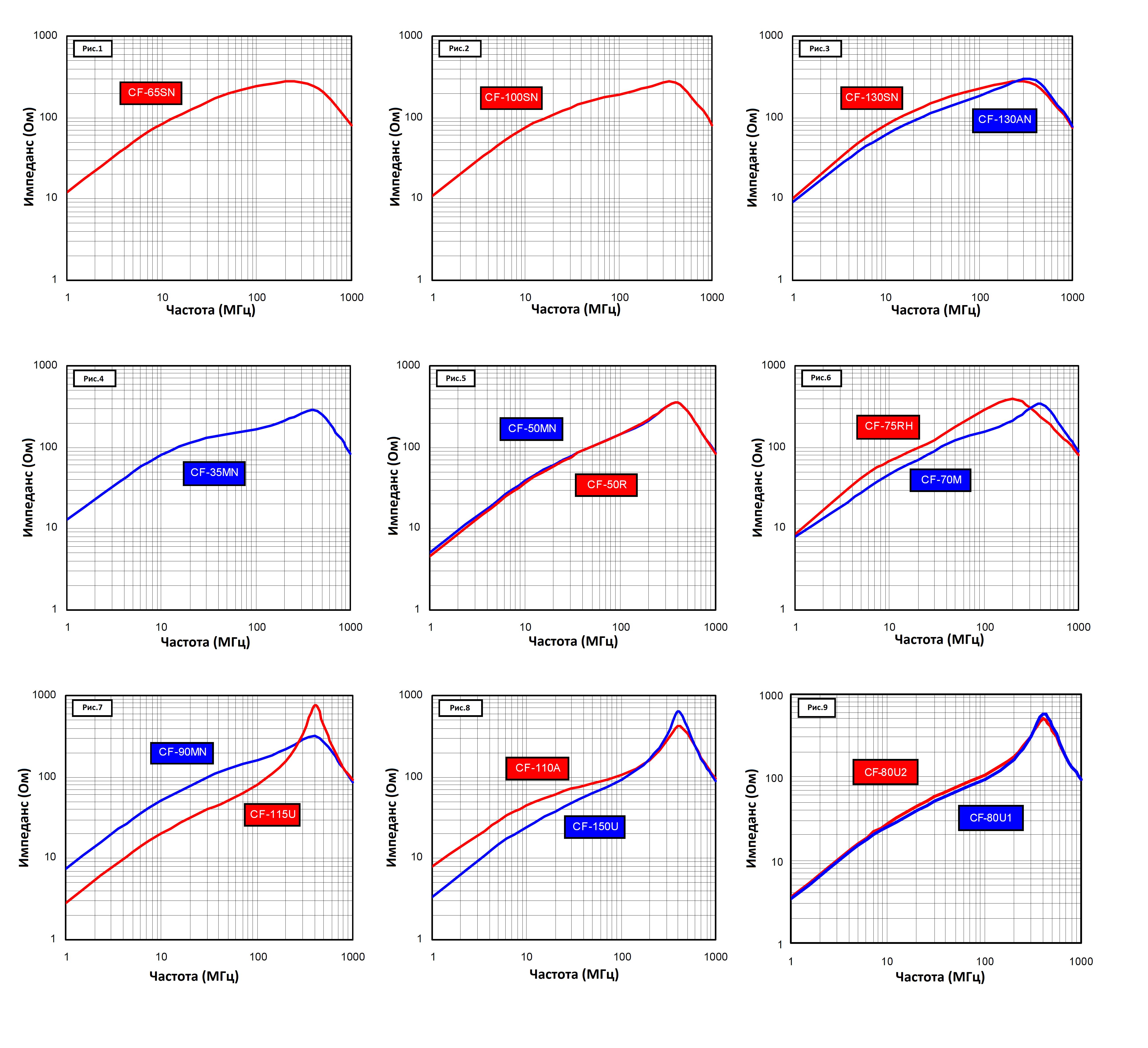 Зависимость импеданса от частоты для ферритовых сердечников серии CF