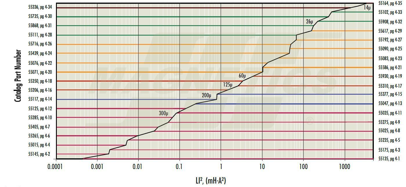 Как определить индуктивность дросселя