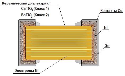 керамического конденсатора