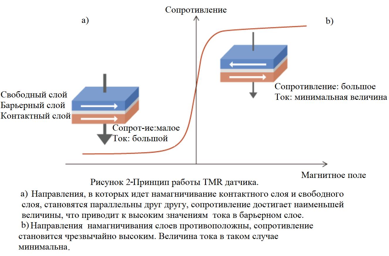 TMR sensor