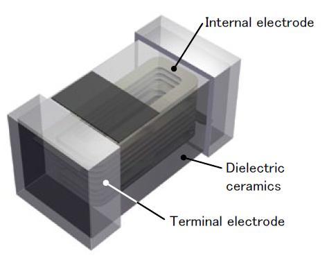 고주파 용 칩 인덕터 |  노스 웨스트 연구소